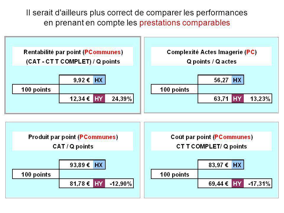 Il serait d'ailleurs plus correct de comparer les performances en prenant en compte les prestations comparables