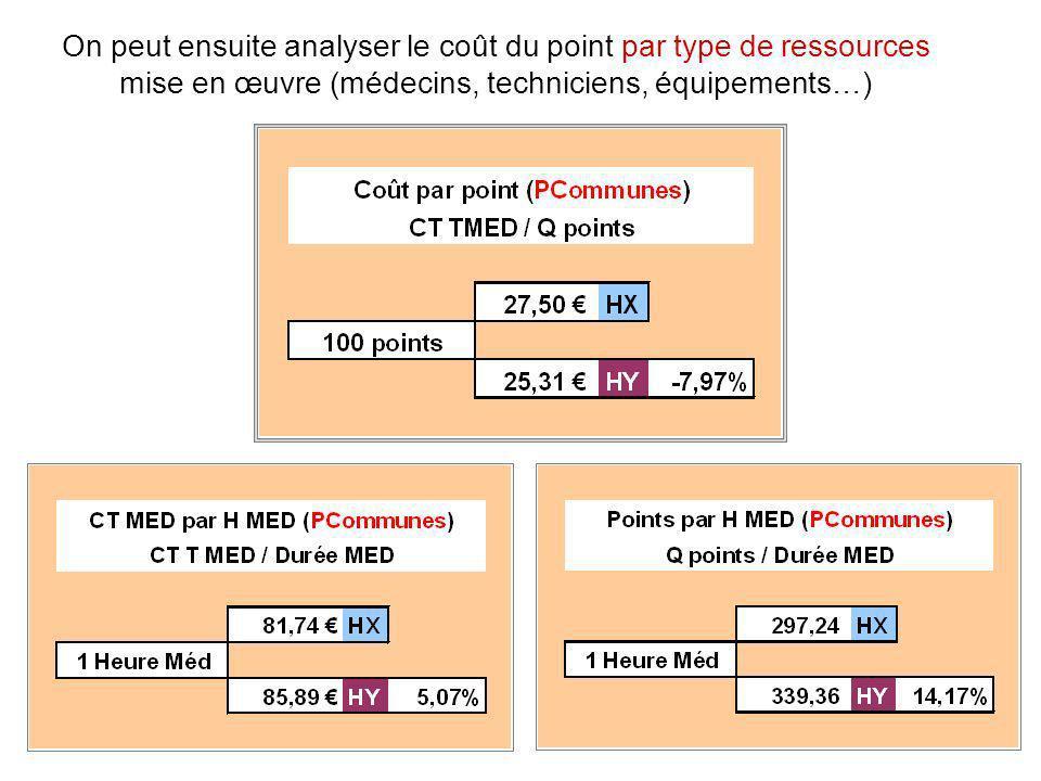 On peut ensuite analyser le coût du point par type de ressources mise en œuvre (médecins, techniciens, équipements…)