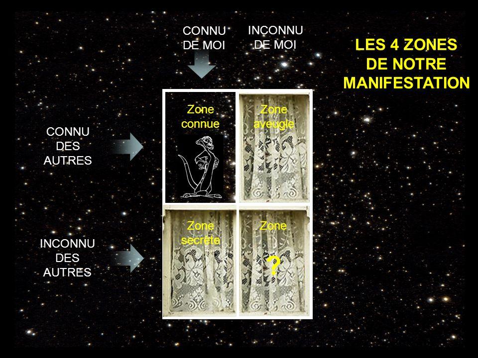 LES 4 ZONES DE NOTRE MANIFESTATION CONNU DES AUTRES INCONNU DES AUTRES CONNU DE MOI INCONNU DE MOI Zone connue Zone aveugle Zone secrète Zone .