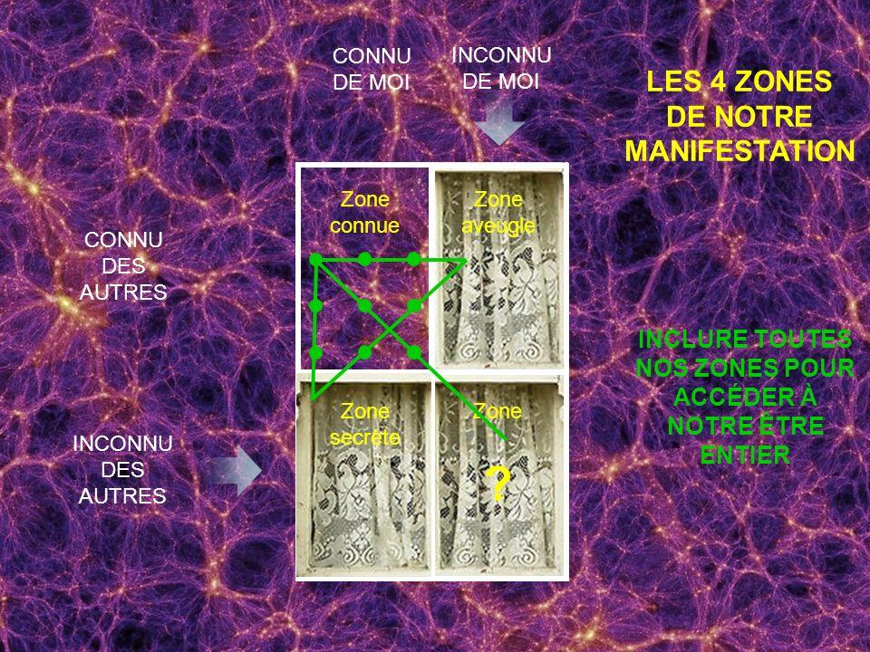 LES 4 ZONES DE NOTRE MANIFESTATION CONNU DES AUTRES INCONNU DES AUTRES CONNU DE MOI INCONNU DE MOI Zone connue Zone aveugle Zone secrète Zone ? INCLUR