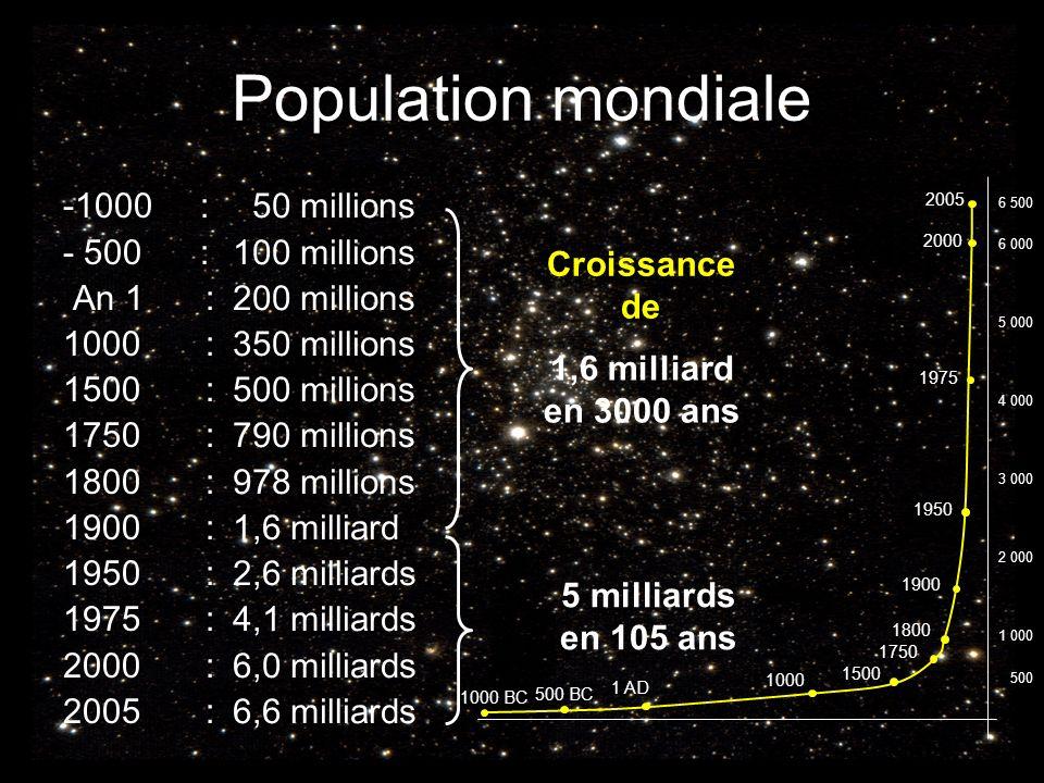 Population mondiale -1000 : - 500 : An 1 : 1000 : 1500 : 1750 : 1800 : 1900 : 1950 : 1975 : 2000 : 2005 : 50 millions 100 millions 200 millions 350 mi