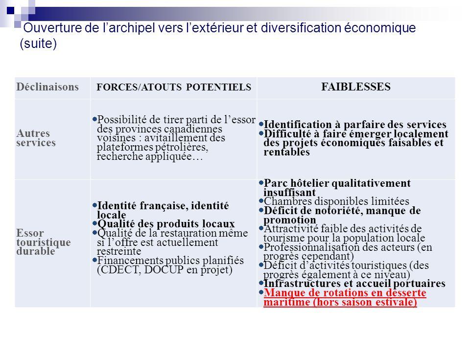 Ouverture de larchipel vers lextérieur et diversification économique (suite) Déclinaisons FORCES/ATOUTS POTENTIELS FAIBLESSES Autres services Possibil