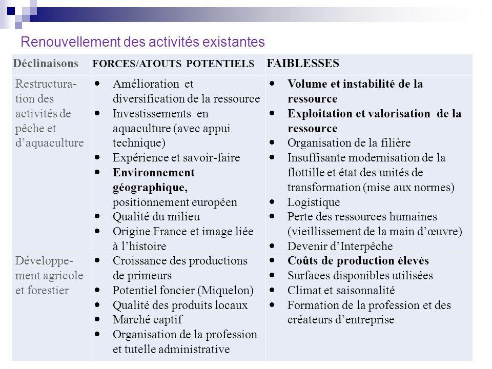 Renouvellement des activités existantes Déclinaisons FORCES/ATOUTS POTENTIELS FAIBLESSES Restructura- tion des activités de pêche et daquaculture Amél