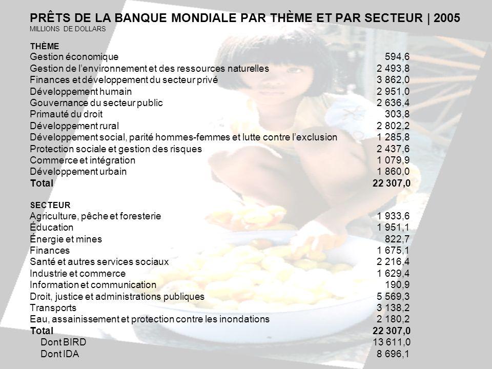 PRÊTS DE LA BANQUE MONDIALE PAR THÈME ET PAR SECTEUR   2005 MILLIONS DE DOLLARS THÈME Gestion économique 594,6 Gestion de lenvironnement et des ressou
