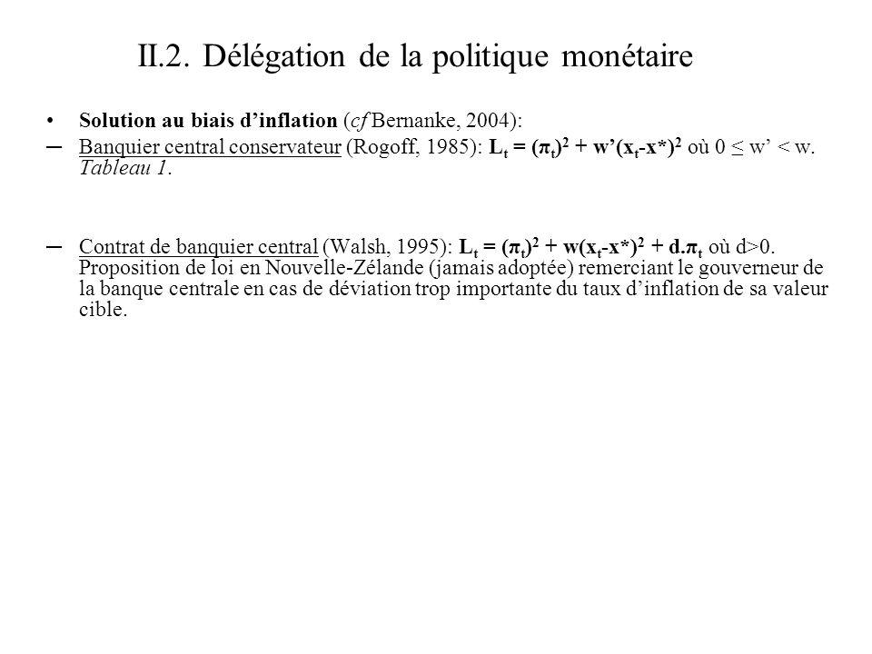 II.2. Délégation de la politique monétaire Solution au biais dinflation (cf Bernanke, 2004): Banquier central conservateur (Rogoff, 1985): L t = (π t