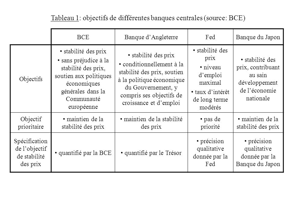 Tableau 1: objectifs de différentes banques centrales (source: BCE) BCEBanque dAngleterreFedBanque du Japon Objectifs stabilité des prix sans préjudic
