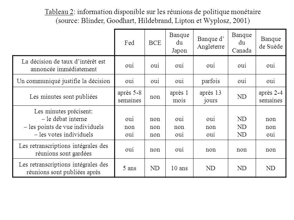 Tableau 2: information disponible sur les réunions de politique monétaire (source: Blinder, Goodhart, Hildebrand, Lipton et Wyplosz, 2001) FedBCE Banq