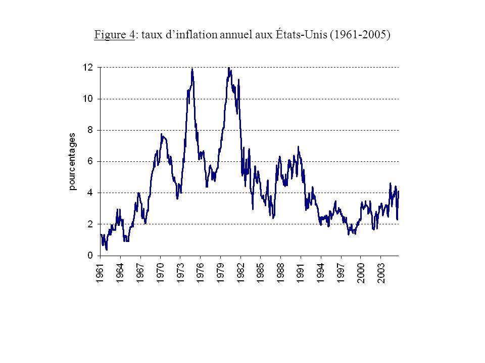 Figure 4: taux dinflation annuel aux États-Unis (1961-2005)