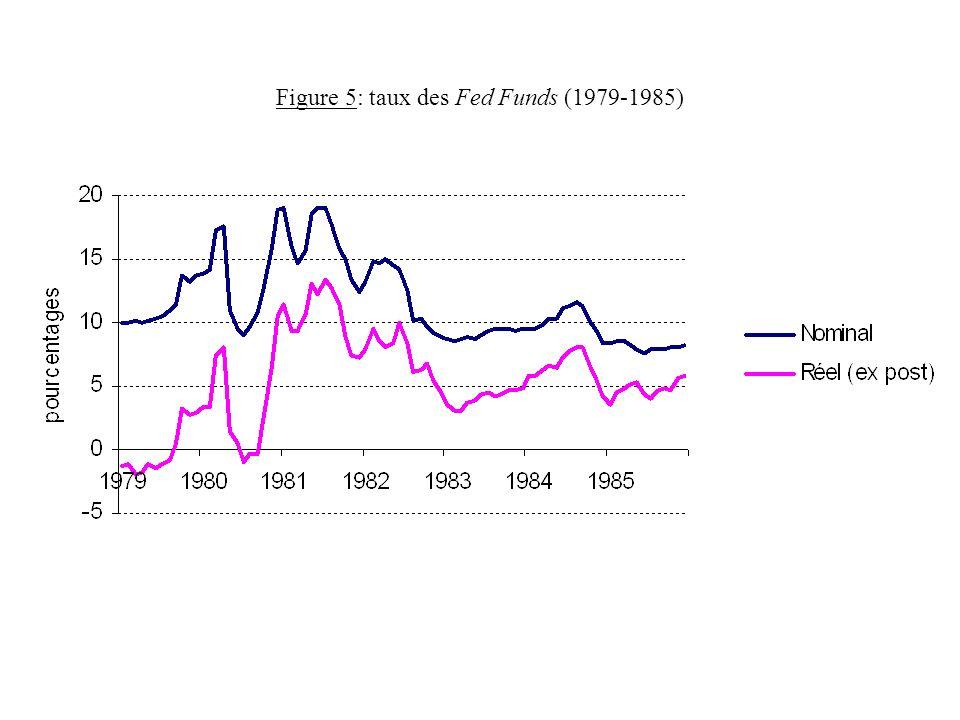 Figure 5: taux des Fed Funds (1979-1985)