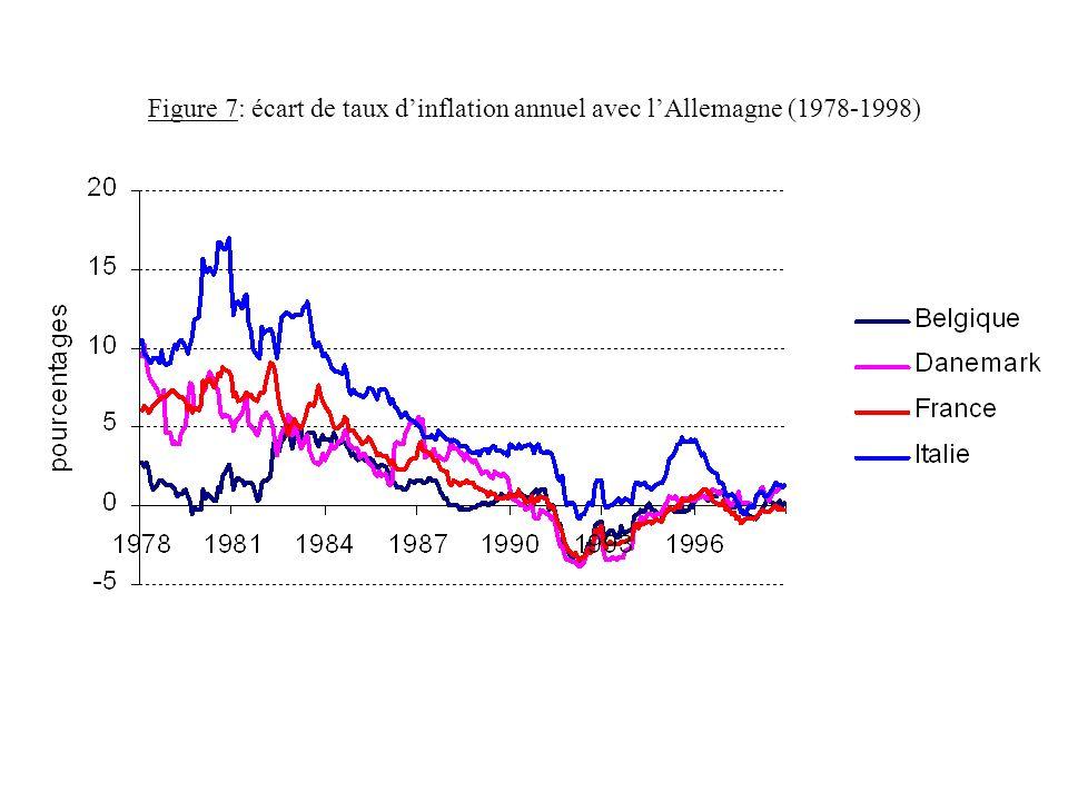 Figure 7: écart de taux dinflation annuel avec lAllemagne (1978-1998)