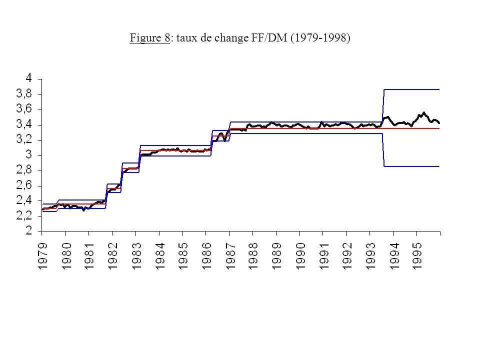 Figure 8: taux de change FF/DM (1979-1998)