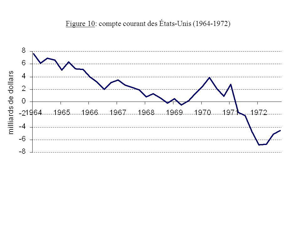 Figure 10: compte courant des États-Unis (1964-1972)