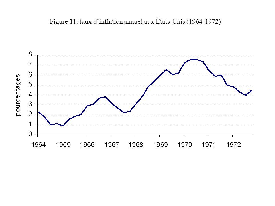 Figure 11: taux dinflation annuel aux États-Unis (1964-1972)