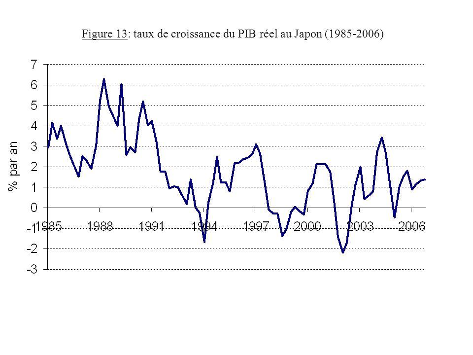 Figure 13: taux de croissance du PIB réel au Japon (1985-2006)