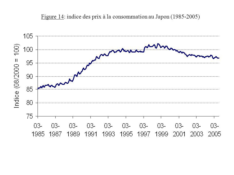Figure 14: indice des prix à la consommation au Japon (1985-2005)