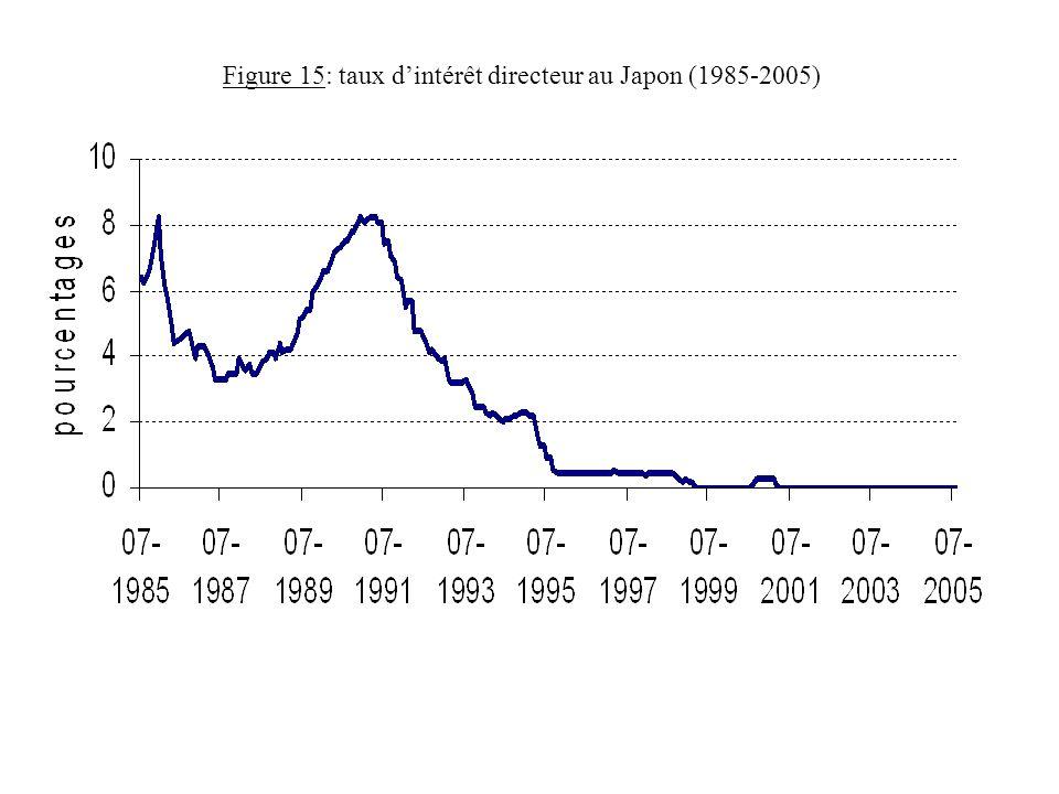 Figure 15: taux dintérêt directeur au Japon (1985-2005)