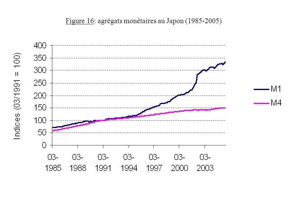 Figure 16: agrégats monétaires au Japon (1985-2005)