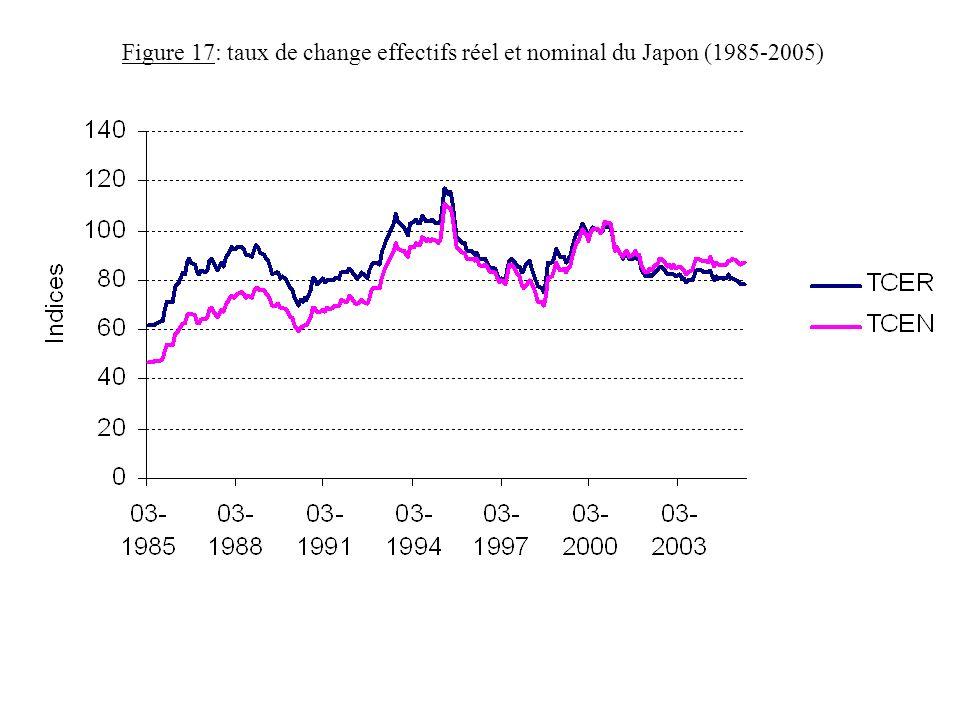Figure 17: taux de change effectifs réel et nominal du Japon (1985-2005)