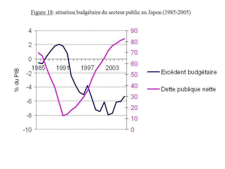 Figure 18: situation budgétaire du secteur public au Japon (1985-2005)
