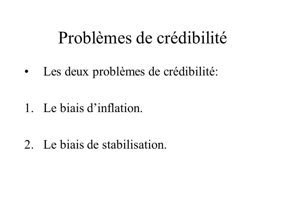 Problèmes de crédibilité Les deux problèmes de crédibilité: 1.Le biais dinflation. 2.Le biais de stabilisation.