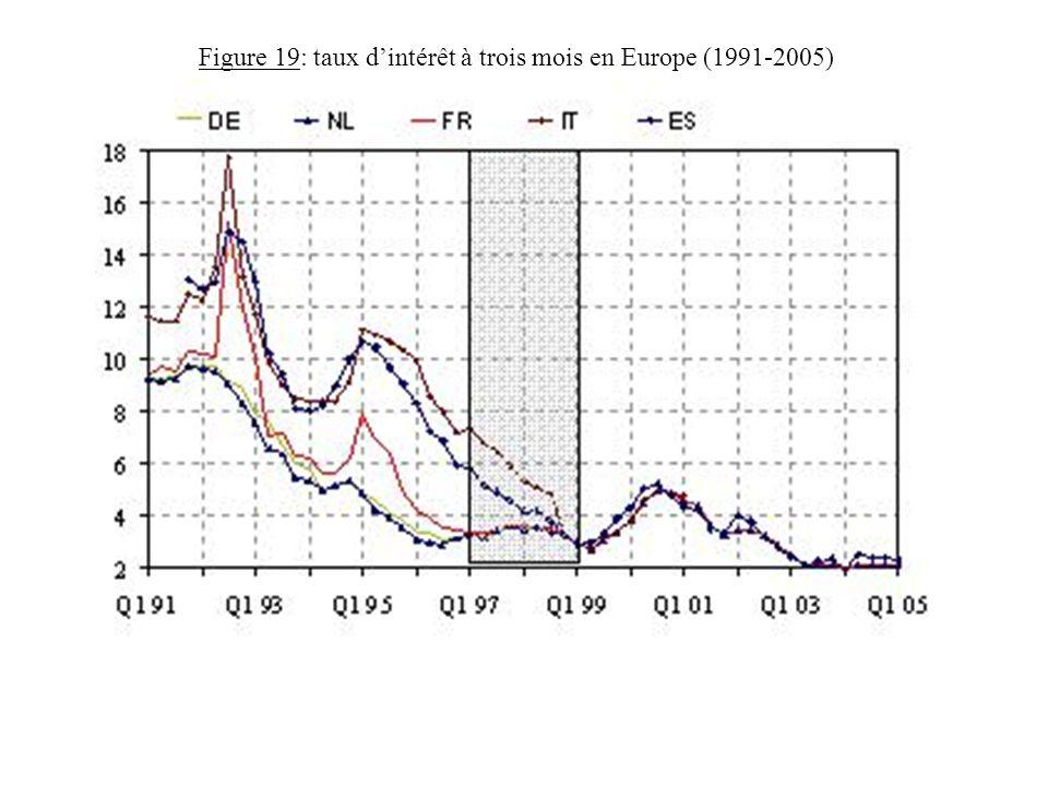 Figure 19: taux dintérêt à trois mois en Europe (1991-2005)