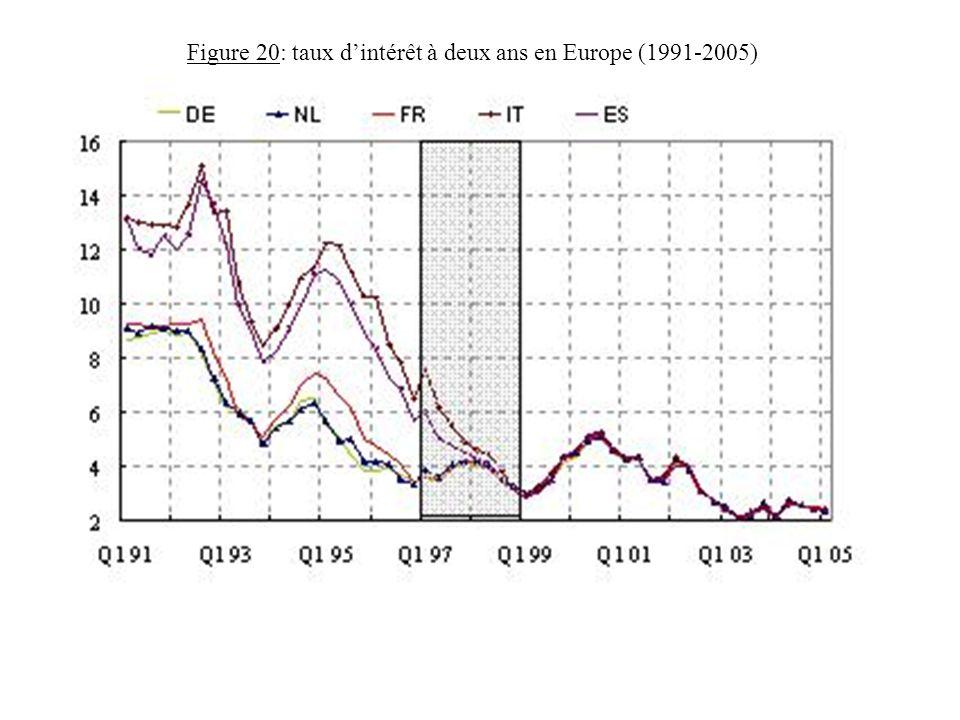 Figure 20: taux dintérêt à deux ans en Europe (1991-2005)