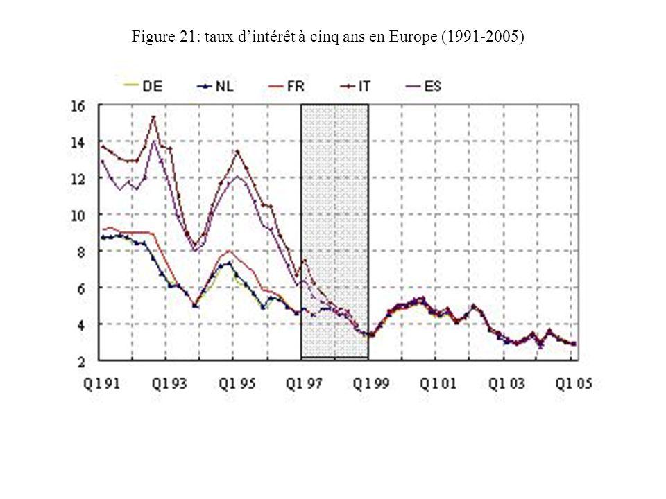 Figure 21: taux dintérêt à cinq ans en Europe (1991-2005)