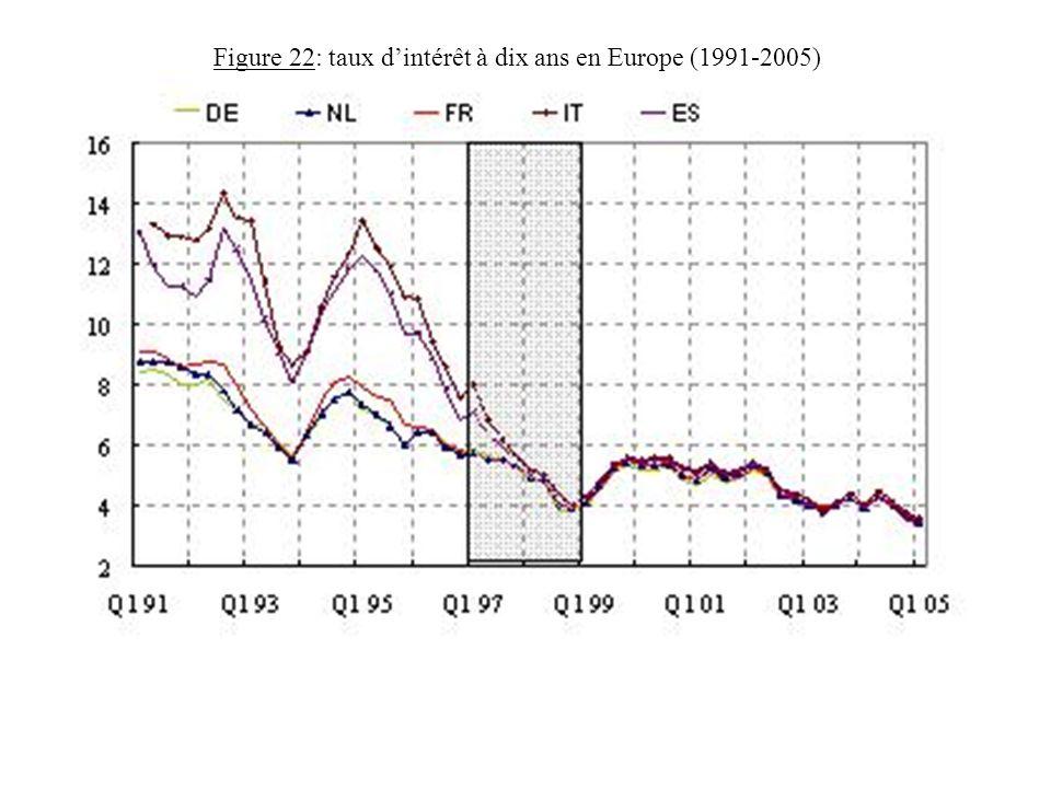 Figure 22: taux dintérêt à dix ans en Europe (1991-2005)