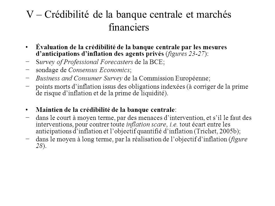 Évaluation de la crédibilité de la banque centrale par les mesures danticipations dinflation des agents privés (figures 23-27): Survey of Professional