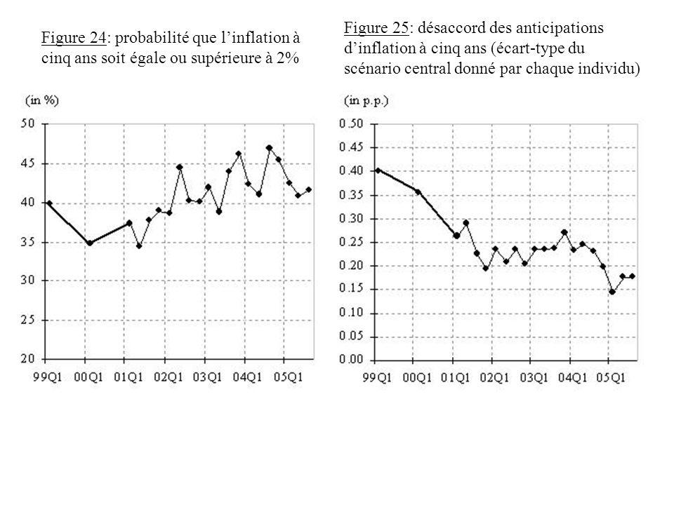 Figure 24: probabilité que linflation à cinq ans soit égale ou supérieure à 2% Figure 25: désaccord des anticipations dinflation à cinq ans (écart-typ