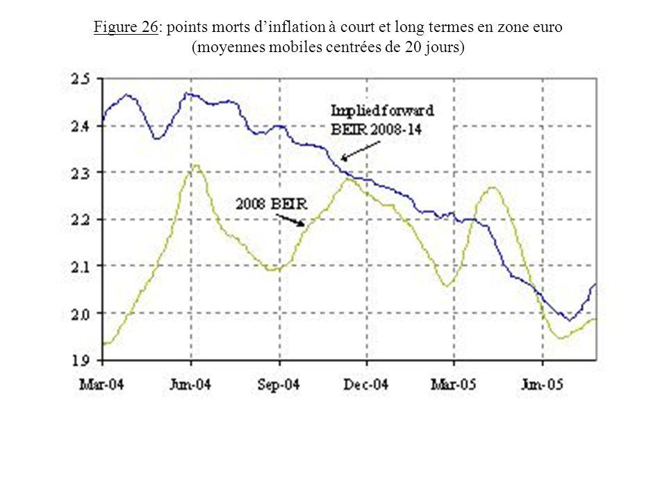 Figure 26: points morts dinflation à court et long termes en zone euro (moyennes mobiles centrées de 20 jours)