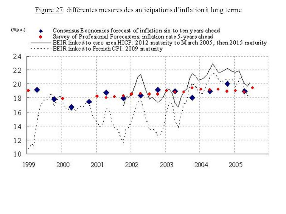 Figure 27: différentes mesures des anticipations dinflation à long terme