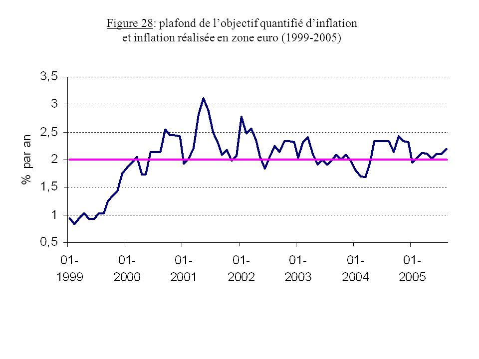 Figure 28: plafond de lobjectif quantifié dinflation et inflation réalisée en zone euro (1999-2005)