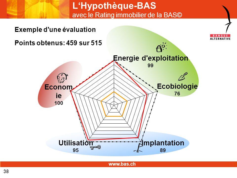 www.bas.ch 38 LHypothèque-BAS avec le Rating immobilier de la BAS© Exemple d'une évaluation Points obtenus: 459 sur 515 Ecobiologie 76 Energie d'explo