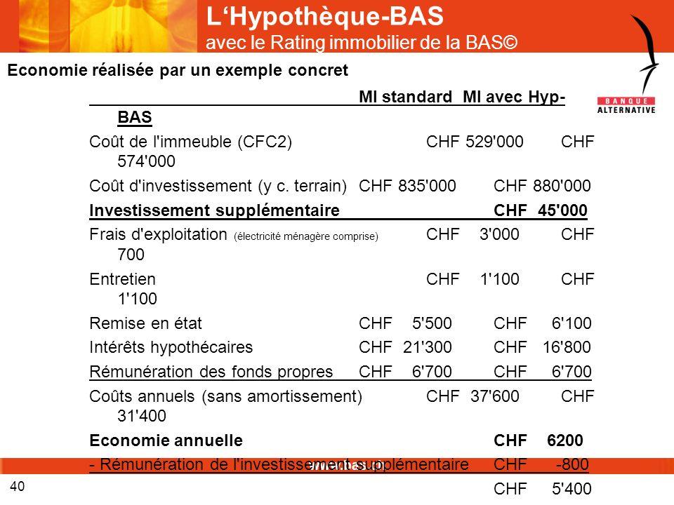 www.bas.ch 40 LHypothèque-BAS avec le Rating immobilier de la BAS© MI standard MI avec Hyp- BAS Coût de l'immeuble (CFC2)CHF 529'000CHF 574'000 Coût d