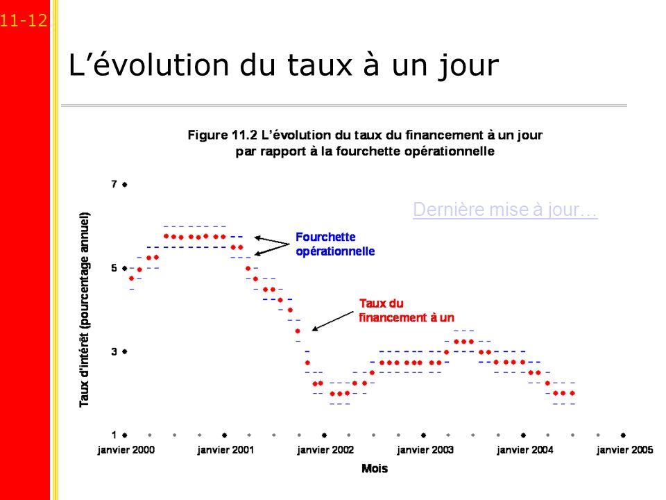 11-12 Lévolution du taux à un jour Dernière mise à jour…