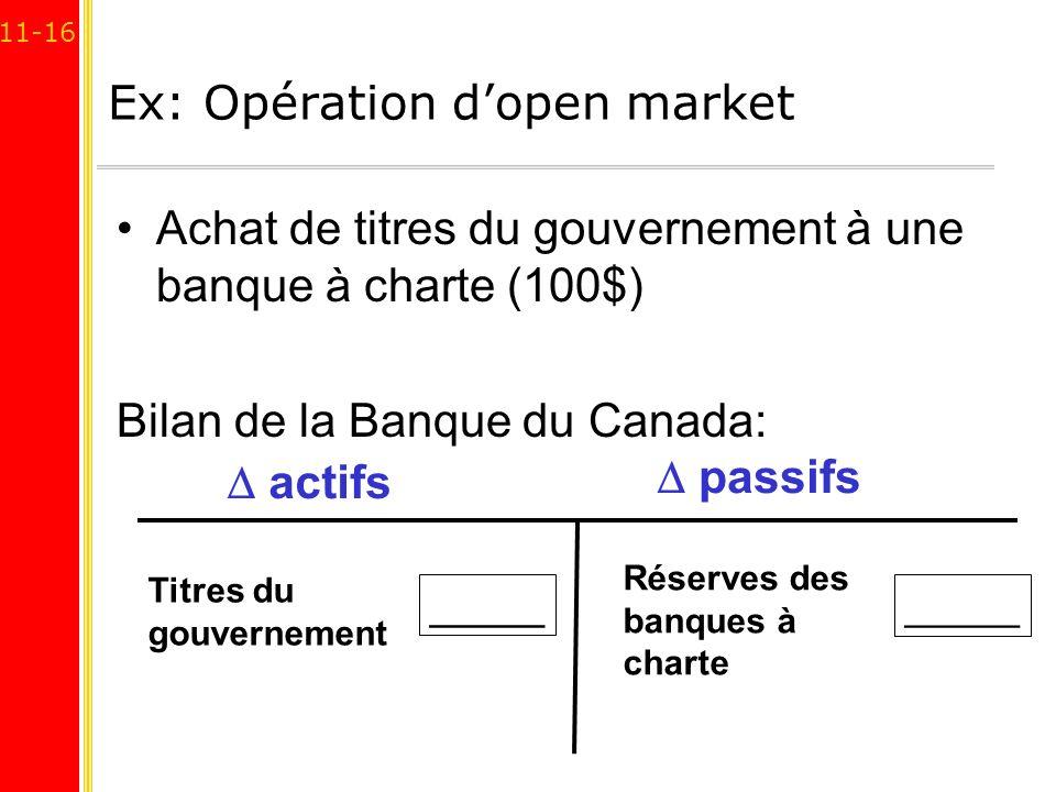 11-16 Ex: Opération dopen market Achat de titres du gouvernement à une banque à charte (100$) Bilan de la Banque du Canada: actifs passifs Réserves de