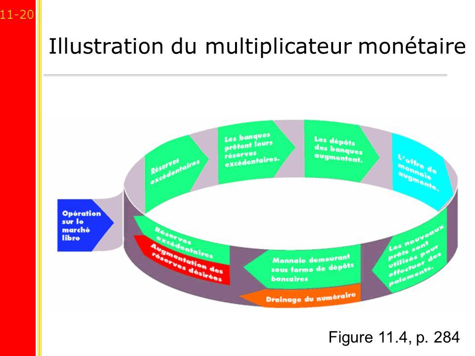 11-20 Illustration du multiplicateur monétaire Figure 11.4, p. 284