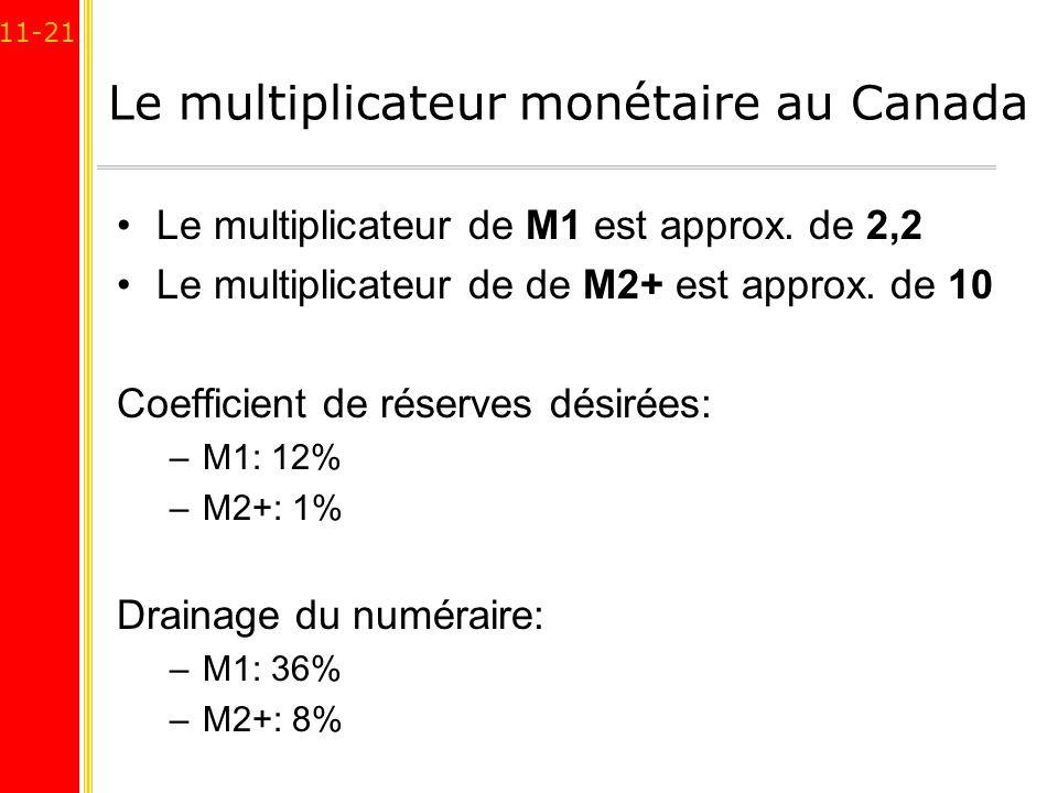 11-21 Le multiplicateur monétaire au Canada Le multiplicateur de M1 est approx. de 2,2 Le multiplicateur de de M2+ est approx. de 10 Coefficient de ré