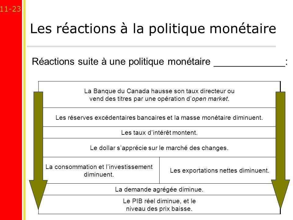 11-23 Les réactions à la politique monétaire La Banque du Canada hausse son taux directeur ou vend des titres par une opération dopen market. Les rése