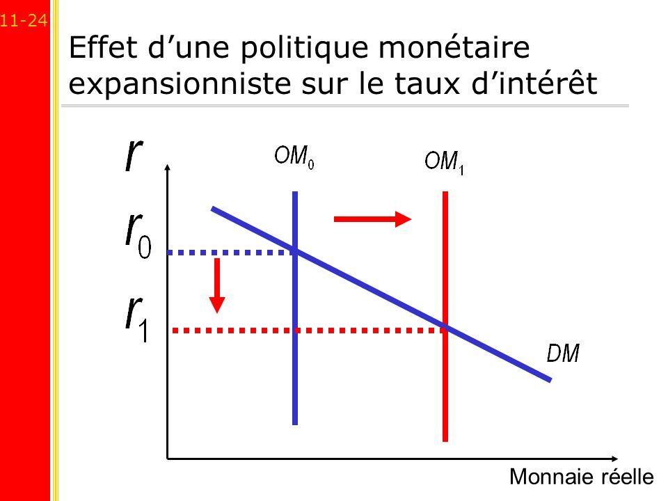 11-24 Effet dune politique monétaire expansionniste sur le taux dintérêt Monnaie réelle