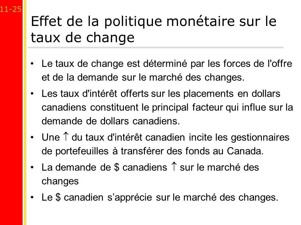 11-25 Effet de la politique monétaire sur le taux de change Le taux de change est déterminé par les forces de l'offre et de la demande sur le marché d