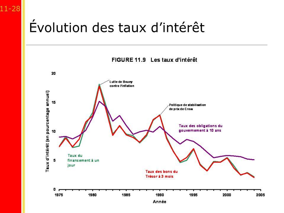 11-28 Évolution des taux dintérêt