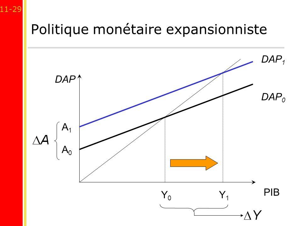 11-29 Politique monétaire expansionniste PIB DAP A0A0 DAP 0 Y0Y0 A1A1 DAP 1 Y1Y1