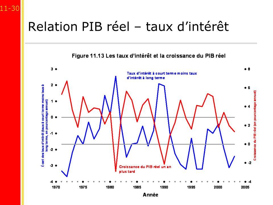 11-30 Relation PIB réel – taux dintérêt