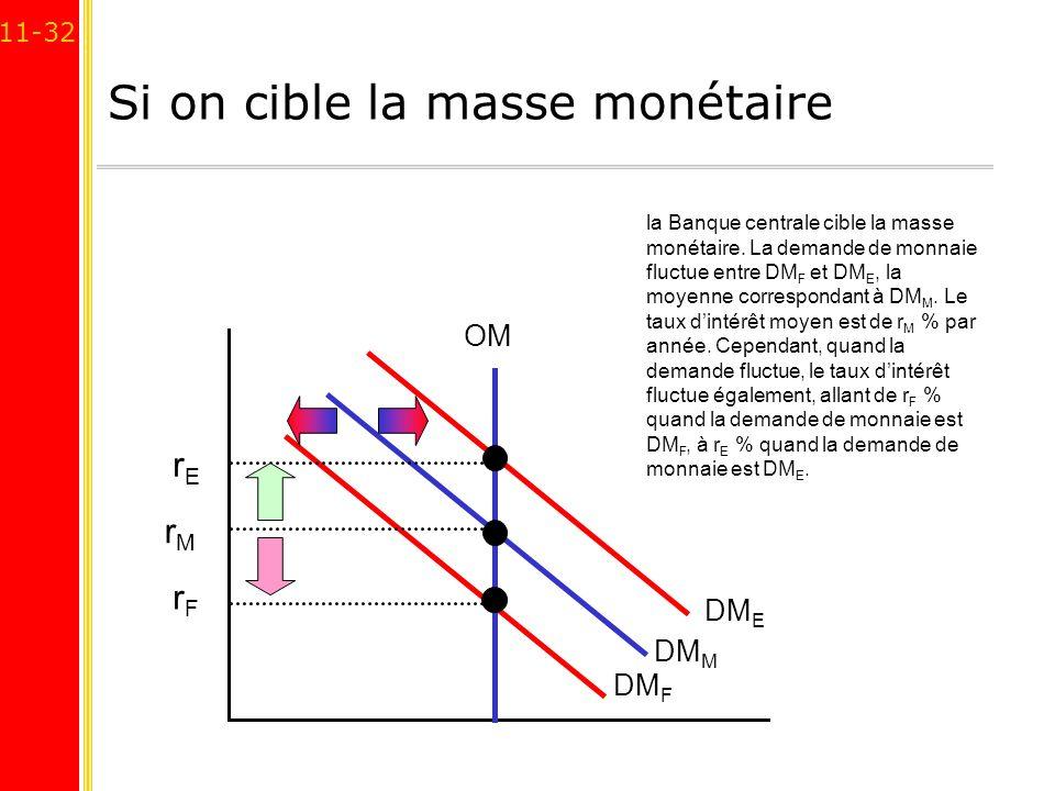 11-32 Si on cible la masse monétaire DM E DM M DM F la Banque centrale cible la masse monétaire. La demande de monnaie fluctue entre DM F et DM E, la