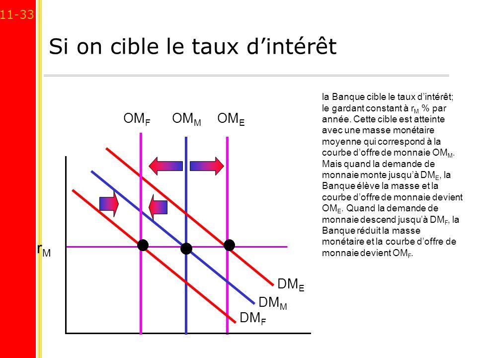 11-33 Si on cible le taux dintérêt DM M DM F OM M rMrM la Banque cible le taux dintérêt; le gardant constant à r M % par année. Cette cible est attein