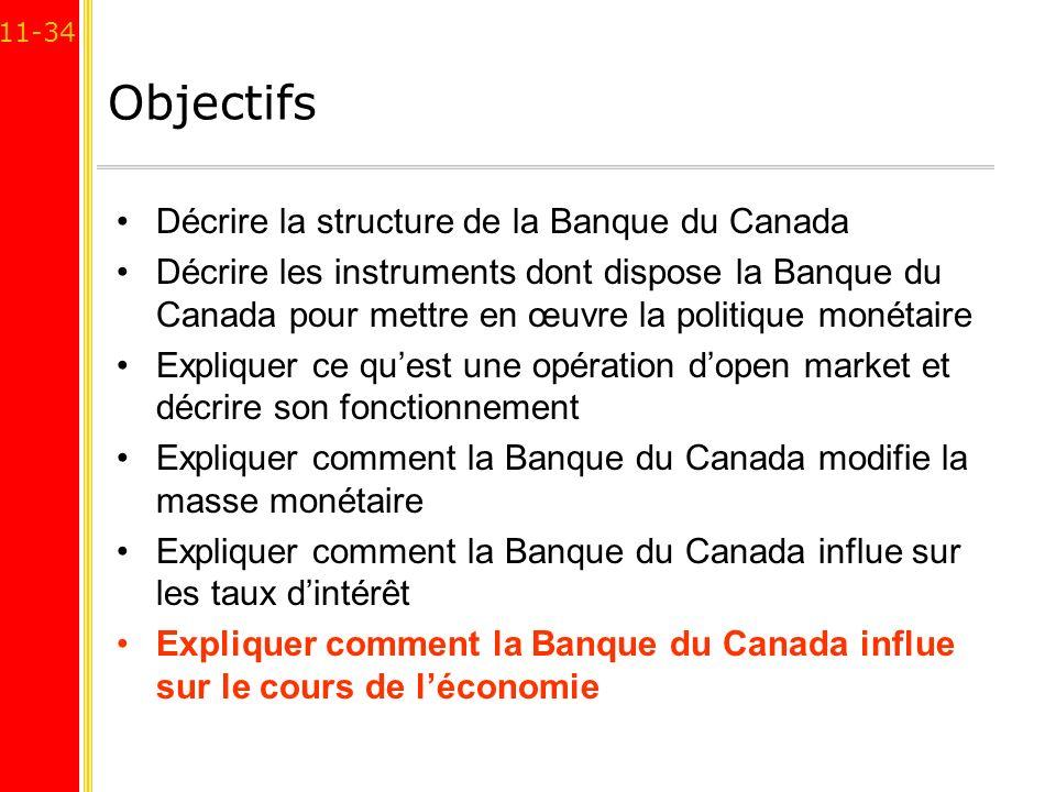 11-34 Objectifs Décrire la structure de la Banque du Canada Décrire les instruments dont dispose la Banque du Canada pour mettre en œuvre la politique