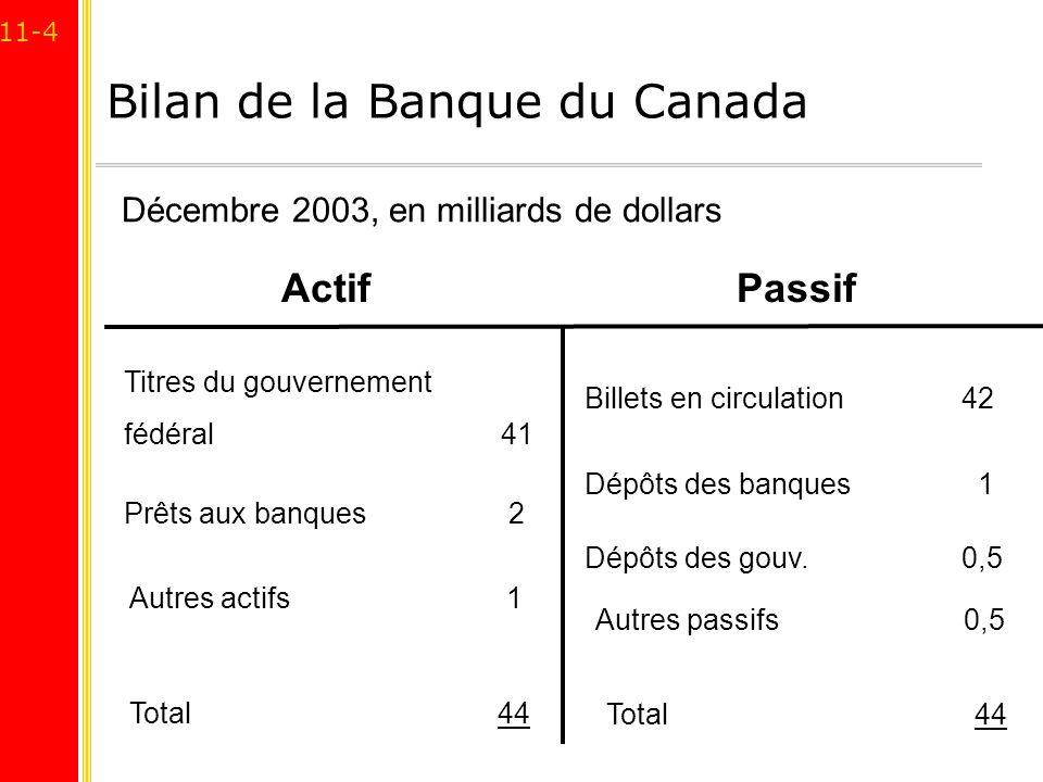 11-4 Bilan de la Banque du Canada ActifPassif Billets en circulation 42 Dépôts des banques 1 Titres du gouvernement fédéral 41 Autres actifs 1 Autres