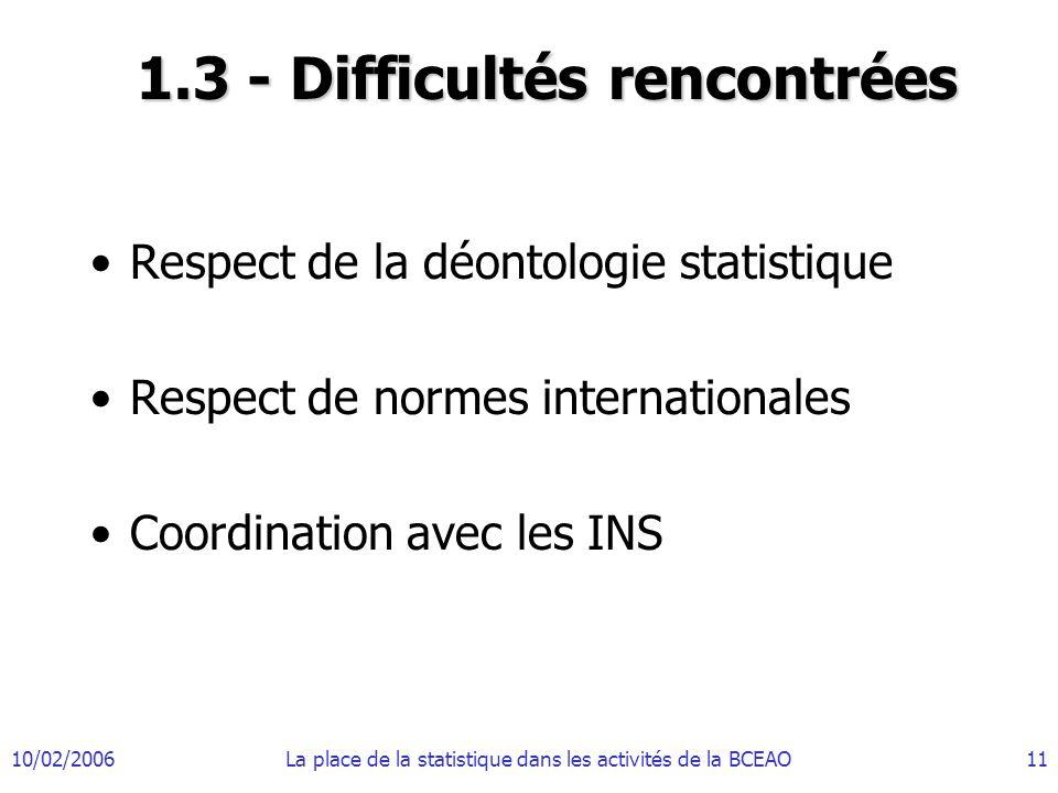10/02/2006La place de la statistique dans les activités de la BCEAO11 1.3 - Difficultés rencontrées Respect de la déontologie statistique Respect de normes internationales Coordination avec les INS